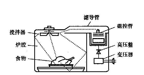 微波炉的工作原理是什麼?